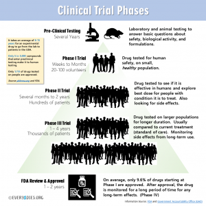 Clinical trials ensure drugs are safe and effective. The process of drug development can take 8-15 years, and only 1/10 of drugs that start human trials are approved for the market. (c) Every1dies.org